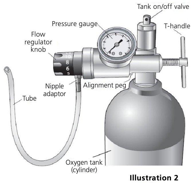 Oxygen Tank Figure 2