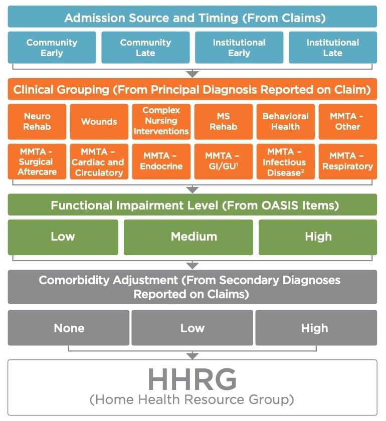 PDGM-chart