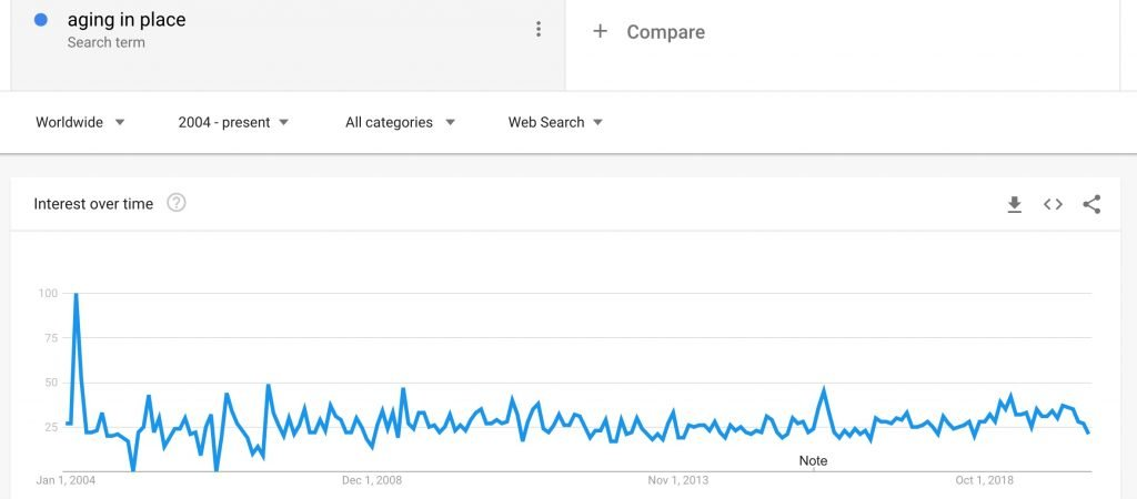 Google Trend for Aging in Place