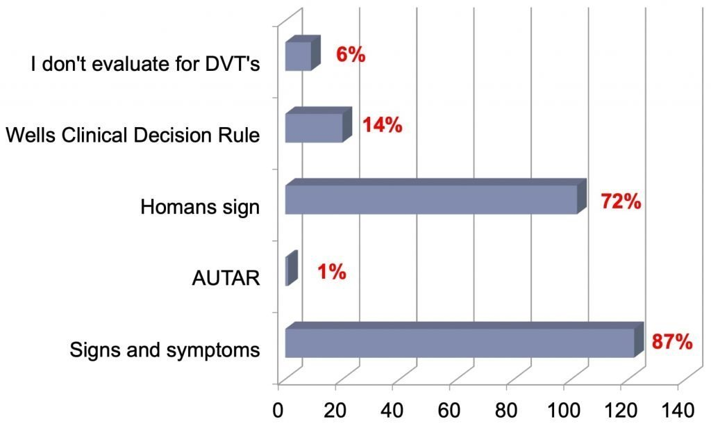 dvt screening survey response graph